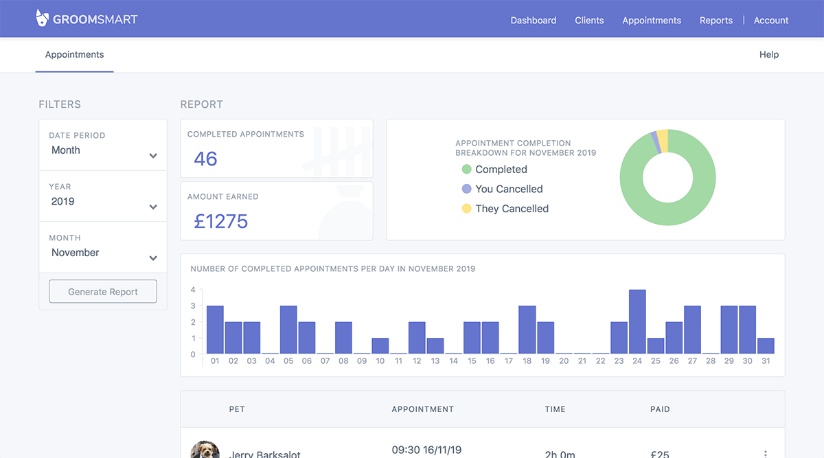 The GroomSmart dashboard, showing the day ahead